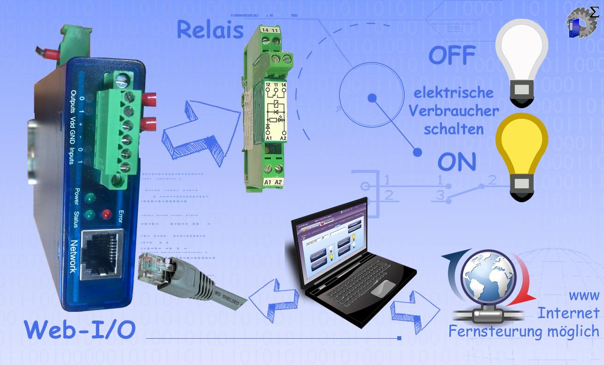 Schema einer Gemäudeautomation mit einer Web IO von W&T